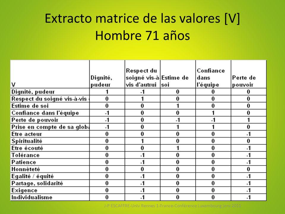 Extracto matrice de las valores [V] Hombre 71 años
